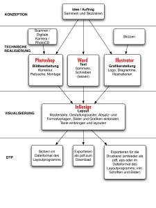 DTP-Ablauf und Software-Einsatz